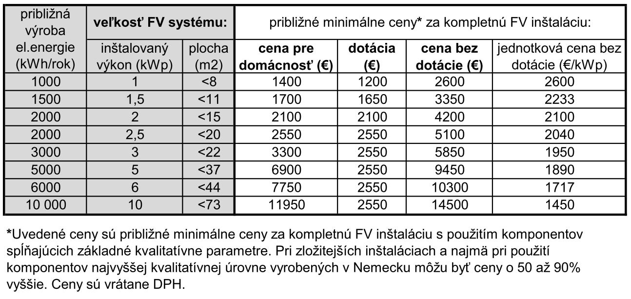 Cennik fotovoltickych systemov